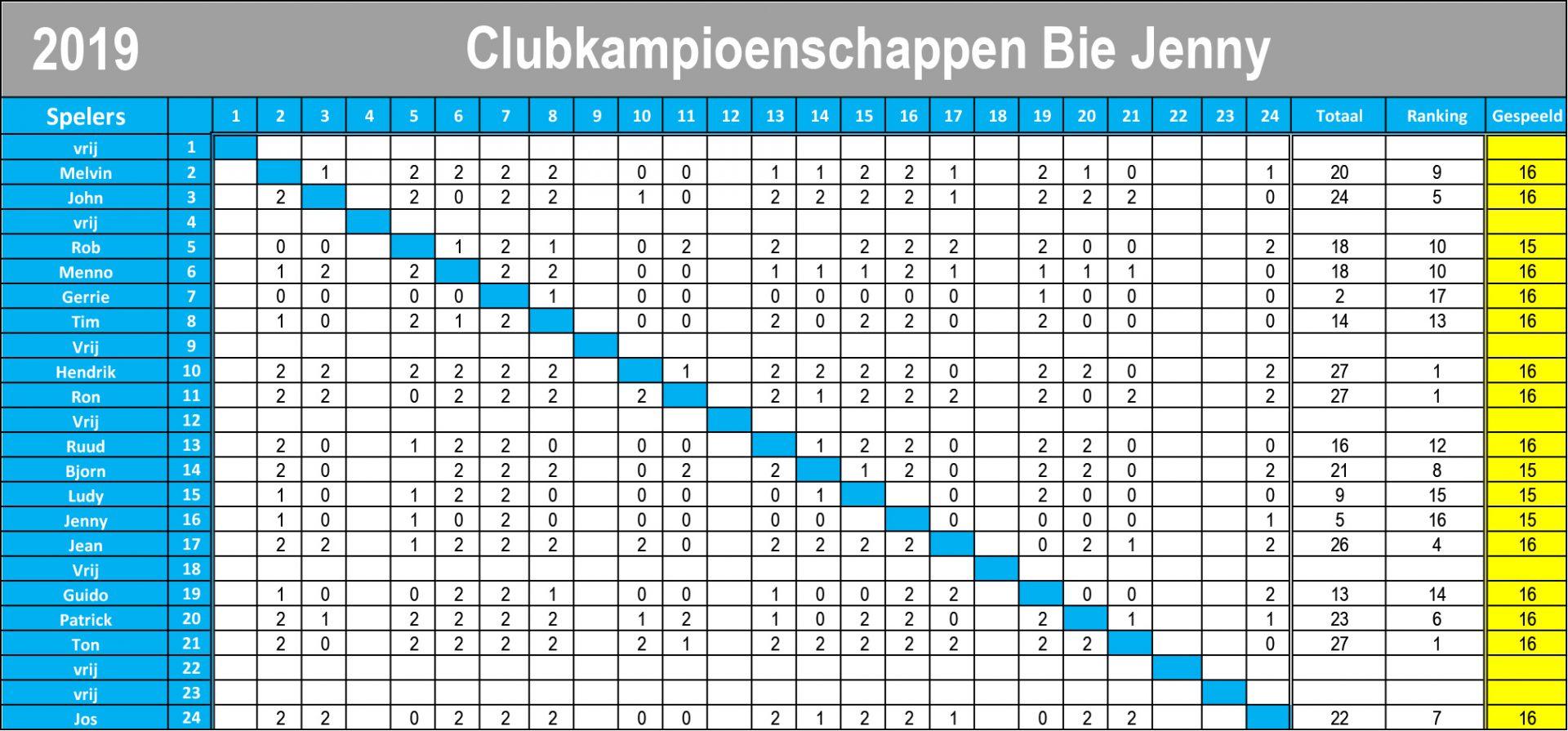Clubkampioenschappenbiejenny2019-1-1